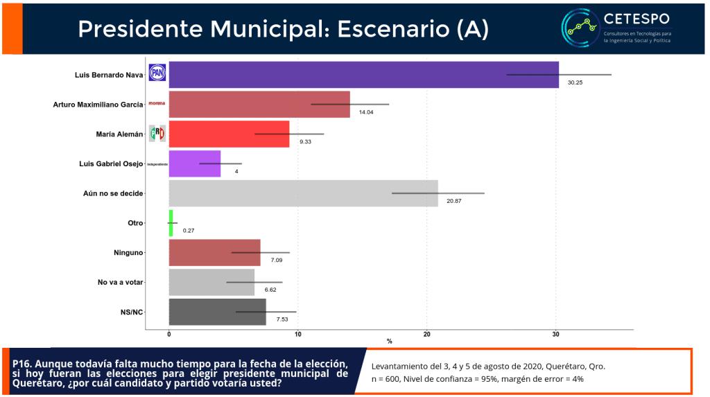 Preferencias por candidato para presidente municipal de Querétaro.