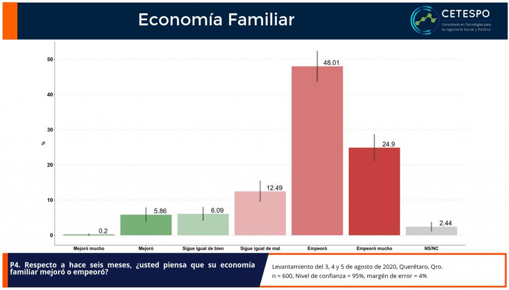 Pecepción de economía familia en el municipio de Querétaro