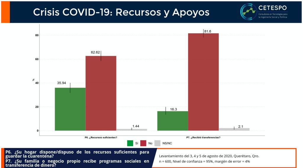 Apoyos económicos en el municipio de Querétaro por el COVID-19.