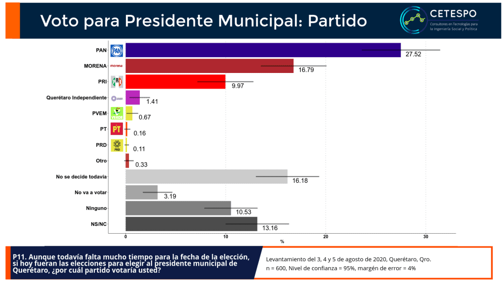 Preferencias por partido político para presidente municiapl de Querétaro