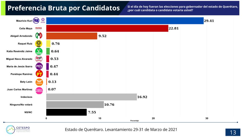 Preferencia bruta para gobernador del estado de Querétaro, elecciones 2021