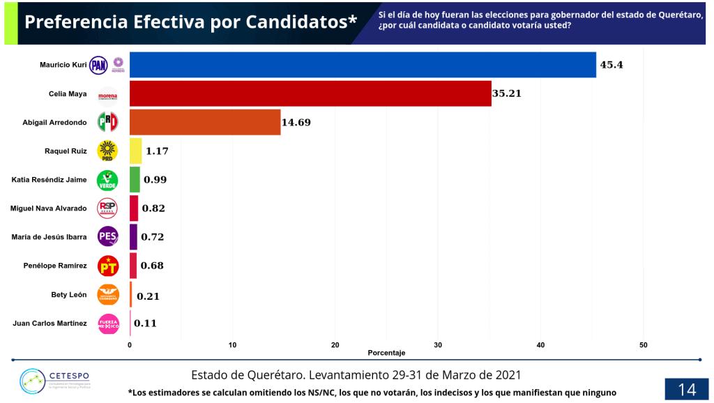 Preferencia efectiva para gobernador del estado de Querétaro, elecciones 2021